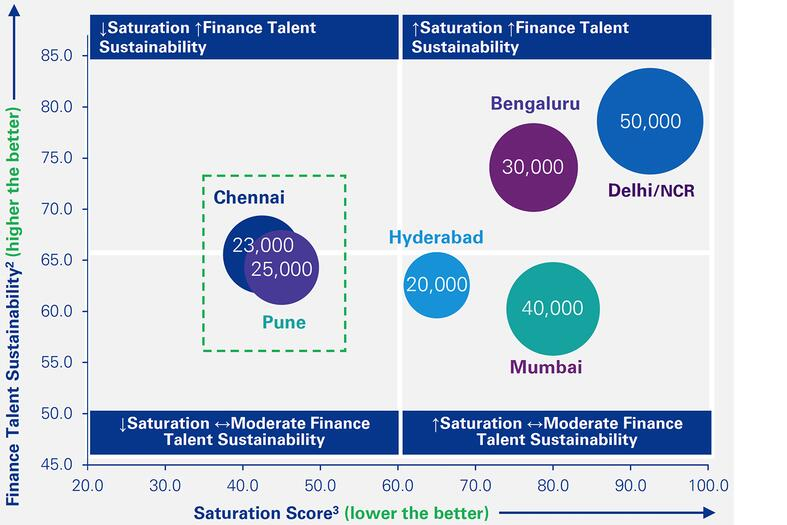 Finance talent sustainability index versus level of saturation