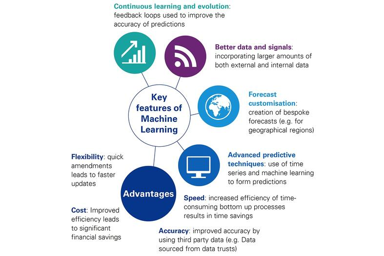 Key features of Machine Learning