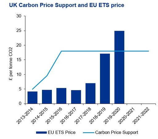 UK Carbon Price support and EU ETS price