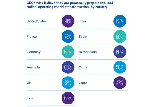CEO countries