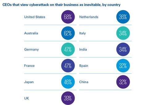 cybersecurity risk chart 2