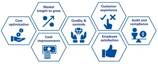 Different types of automation offer varying potential benefits