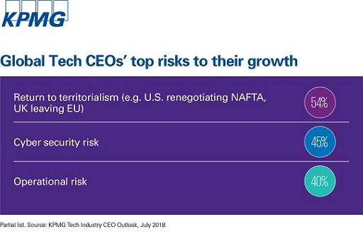 tech-ceos-risks2-growth