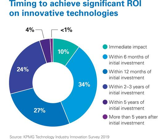 Investment in technology innovation