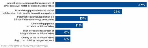 Reasons the technology innovation center of the world will move from Silicon Valley in the next four years