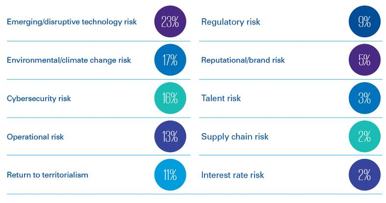 Which of the following risks pose the greatest threat to your organization's growth?