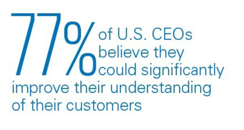 77% of US CEOs believe they could significantly improve their understanding of their customers.