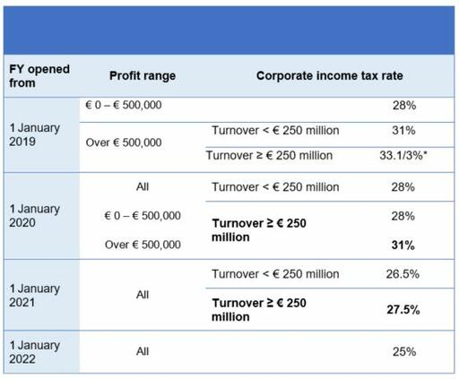 New Tax Rates 2020 Vs 2019.France Measures Affecting Corporate Taxpayers Kpmg United