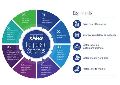 cooperate-service-key-benefits