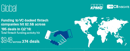 Pulse of Fintech global infographic
