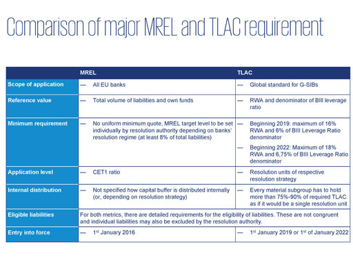 MREL TLAC requirement chart