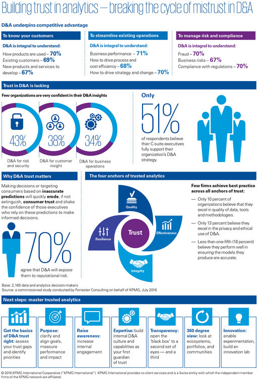 building trust in analytics infographic