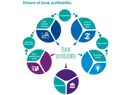 Drivers of bank profitability