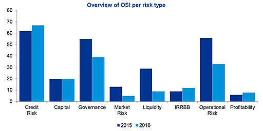 Overview of OSI per risk type