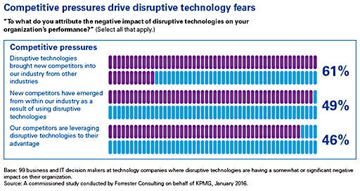 disruptive technologies barometer - competitive pressures chart
