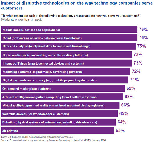 disruptive technologies barometer: number of different technologies chart