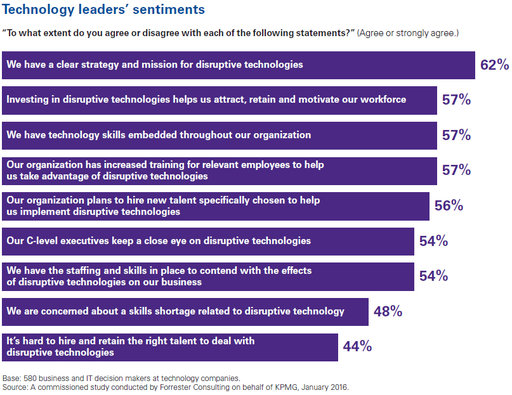 disruptive technologies barometer: opportunities and threats chart