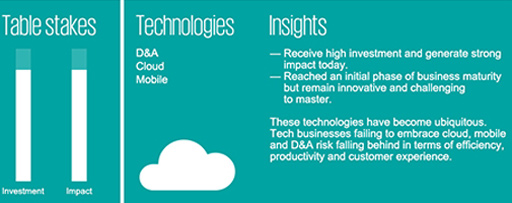Disruptive technology barometer - Technology infographic