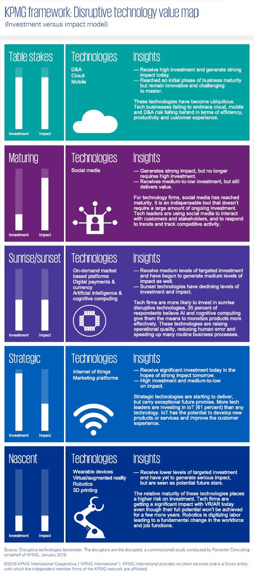 Disruptive technologies barometer - Technology infographic
