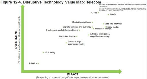 Impact vs investment graph disruptive technology telecom