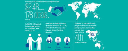 Pulse of Fintech infographic - Q3 2016