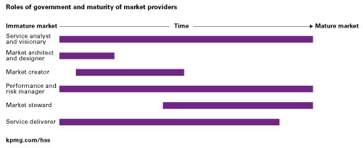 Role of government chart and maturity of market providers