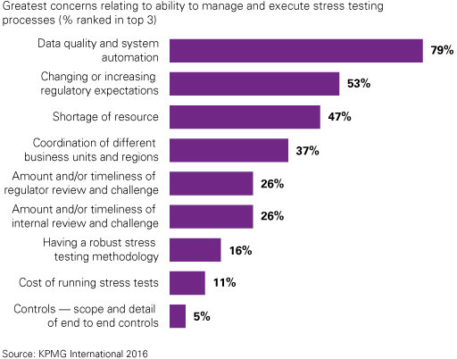 Stress testing concerns and challenges chart