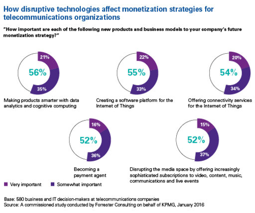 disruptive technology affects monetization strategies chart