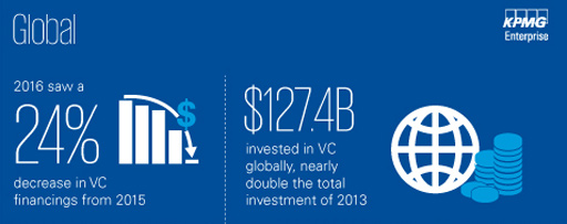 Q4'16 Venture Pulse Report – Infographics