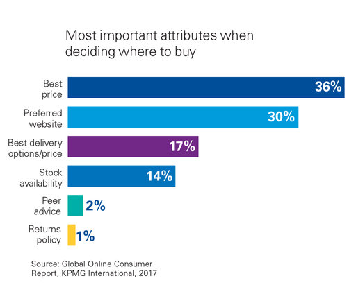 The path to purchase journey kpmg global - Factors to consider when buying a house ...