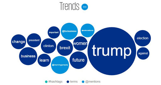 WEF trends bubble