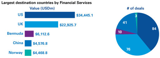 Financial services 3