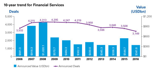 Financial services 4