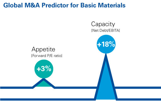 Global M&A predictor for basic materials