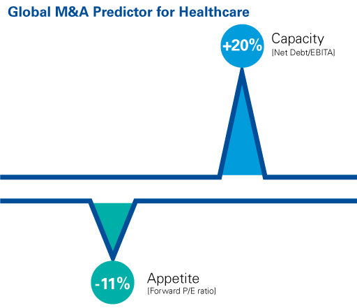 Global M&A predictor for healthcare