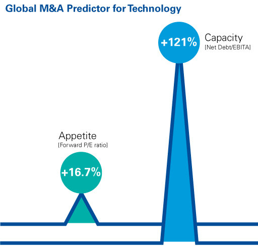 Global M&A predictor for technology