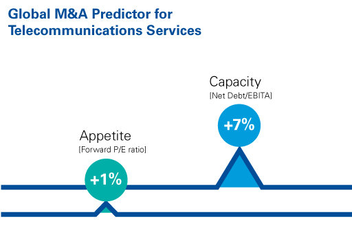 Global M&A predictor for telecommunications services