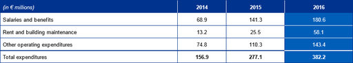 Cost of ECB Banking Supervision 2014-2016