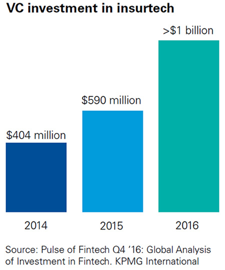 VC investment in insurtech