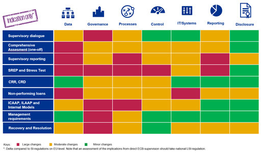 From LSI to SI – an indicative 'heat map' of supervisory changes