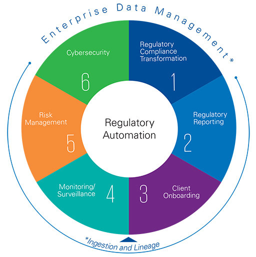 KPMG regulatory automation key components