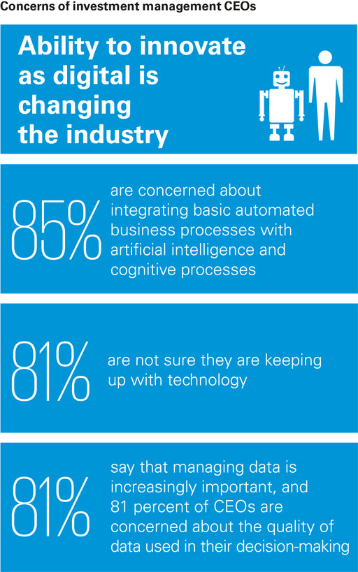 Ability to innovate as digital is changing the industry infographic