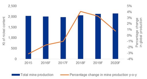 Global nickel mine production infographic