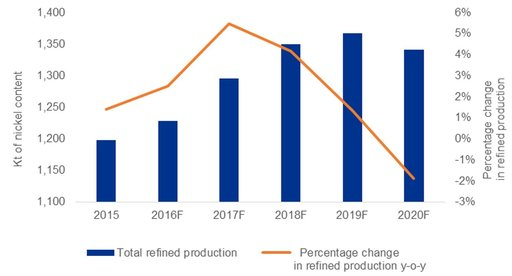 Global refined nickel production infographic