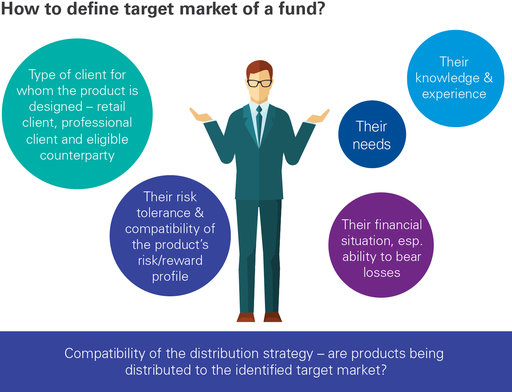 How to define a target market of a fund infographic