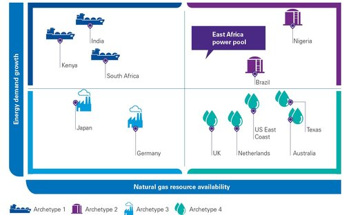 Natural gas resource availability infographic
