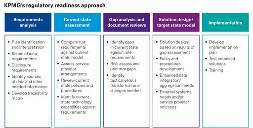 KPMG regulatory readiness approach infographic