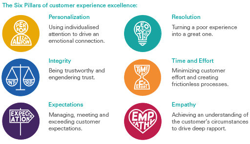 Six pillars of customer experience excellence