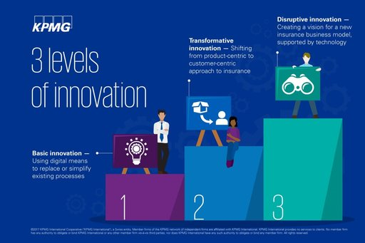 Insurance transformation: Getting fit for digital - KPMG Global