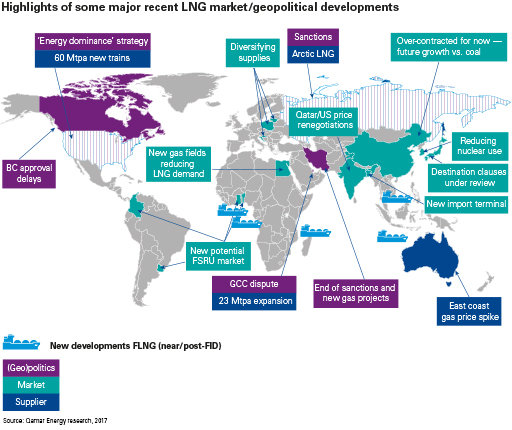 Choppy waters for global lng kpmg global europe many new buyers are less creditworthy and may be more vulnerable to financial and political crises some lng markets grow and then diminish gumiabroncs Choice Image